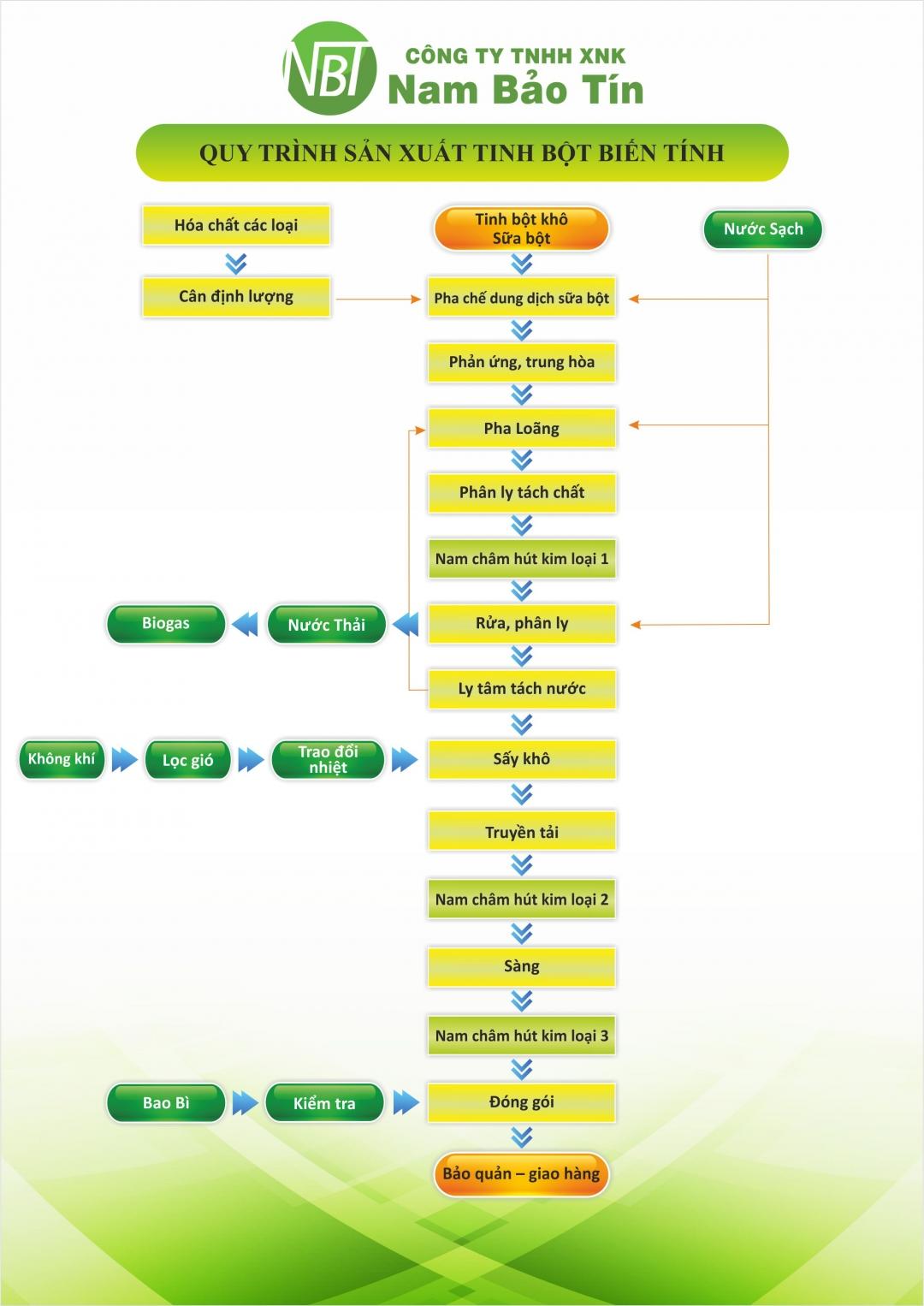 Qui trình sản xuất tinh bột biến tính